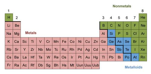Properties Of Metals Nonmetals And Metalloids You Must Know